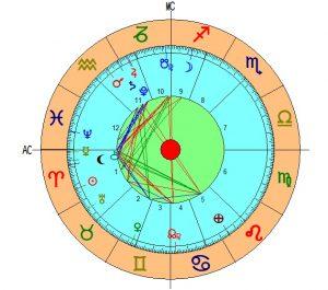 Harta astrologica a zilei